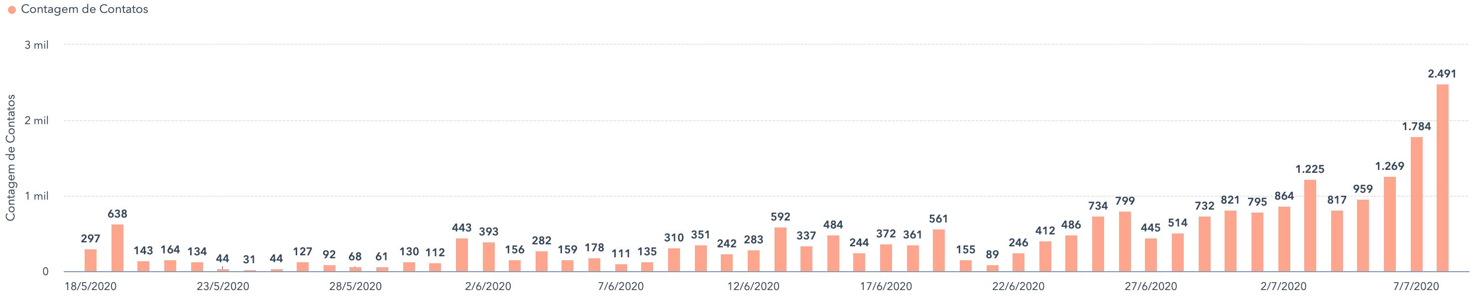 gráfico de geração de leads